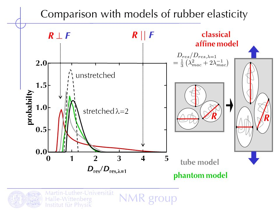 Comparison with models of rubber elasticity