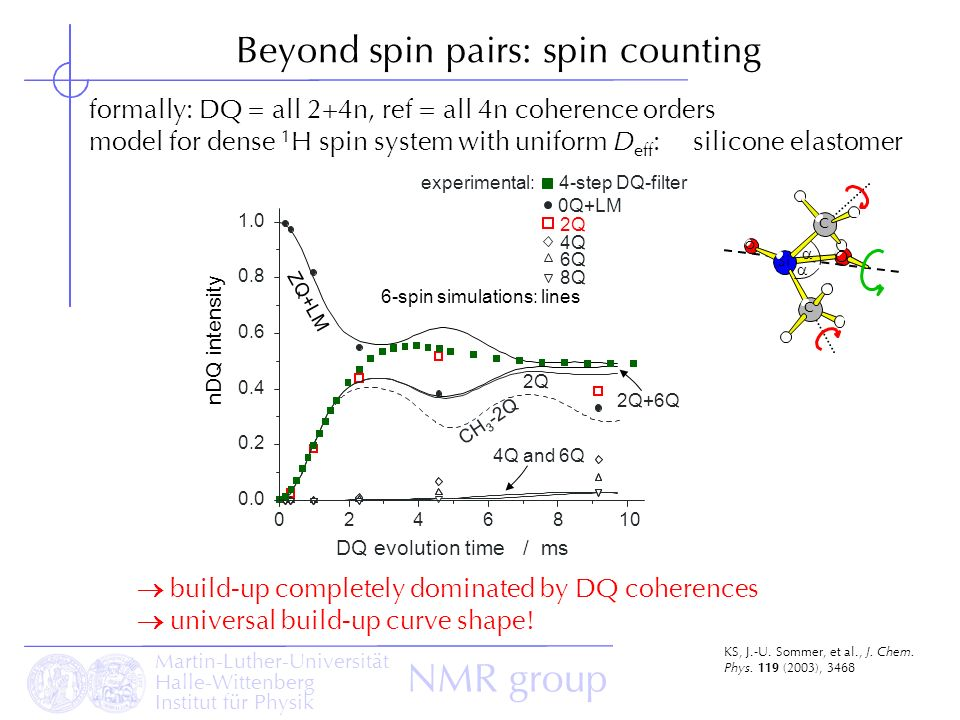 Beyond spin pairs: spin counting