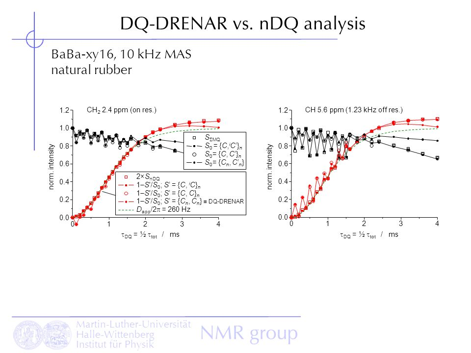 DQ-DRENAR vs. nDQ analysis