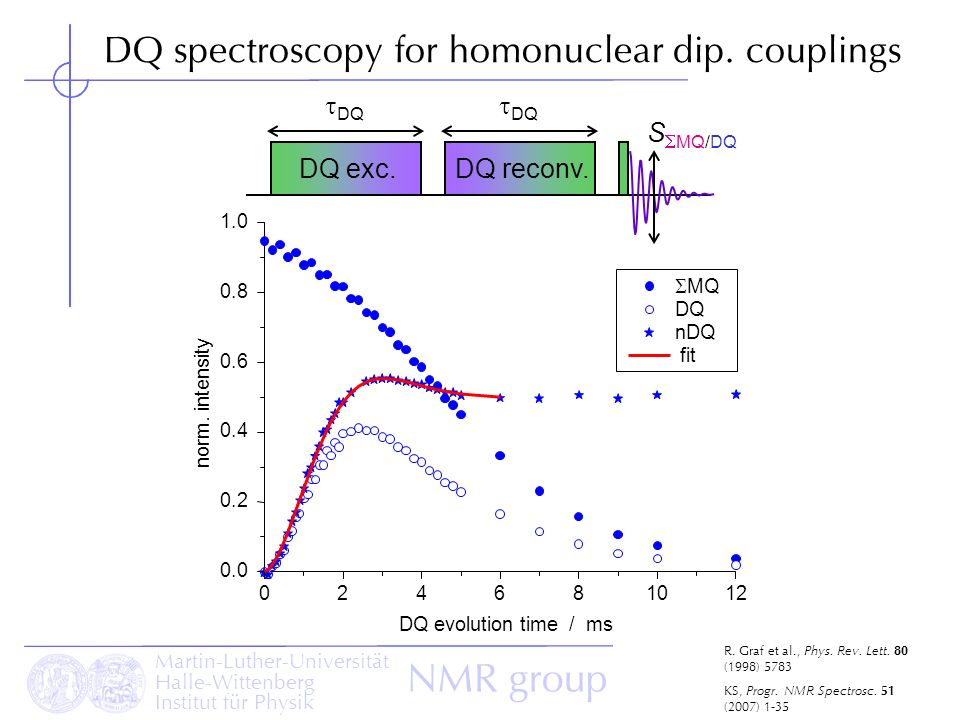 DQ spectroscopy for homonuclear dip. couplings