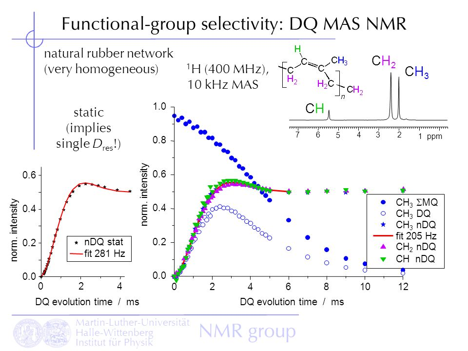 Functional-group selectivity: DQ MAS NMR