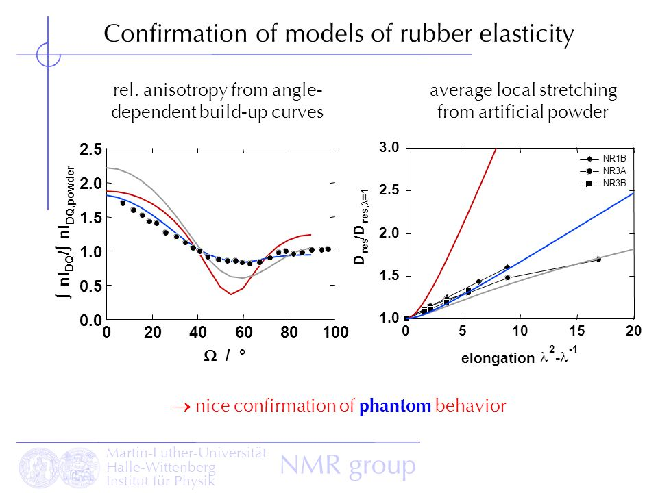 Confirmation of models of rubber elasticity