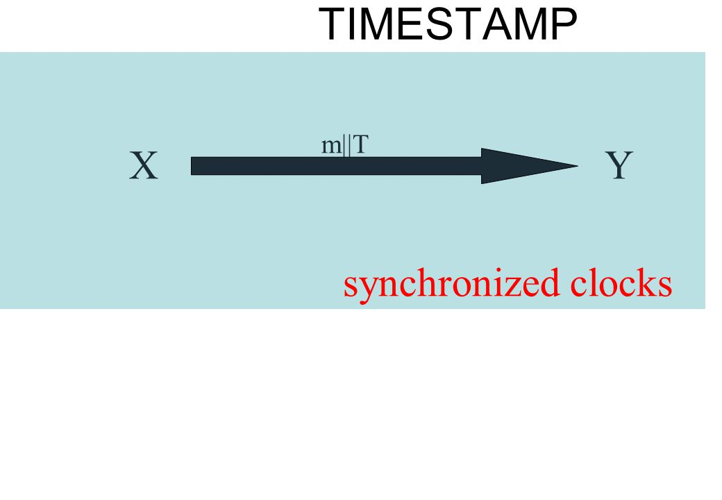 TIMESTAMP m||T X Y synchronized clocks