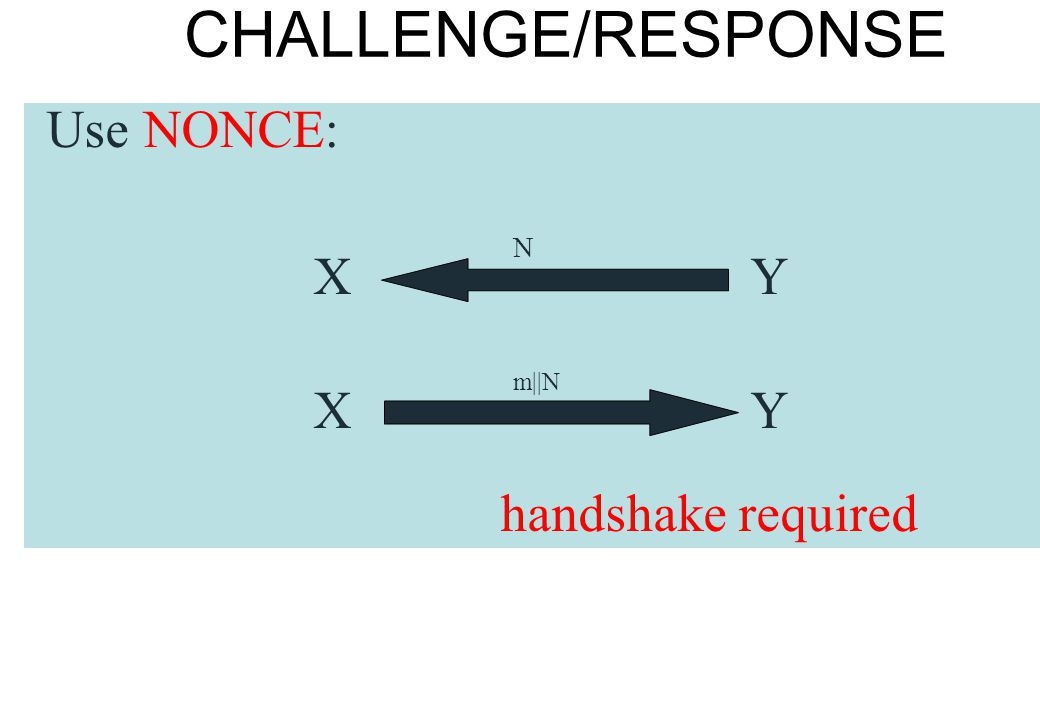 CHALLENGE/RESPONSE Use NONCE: N X Y m||N handshake required