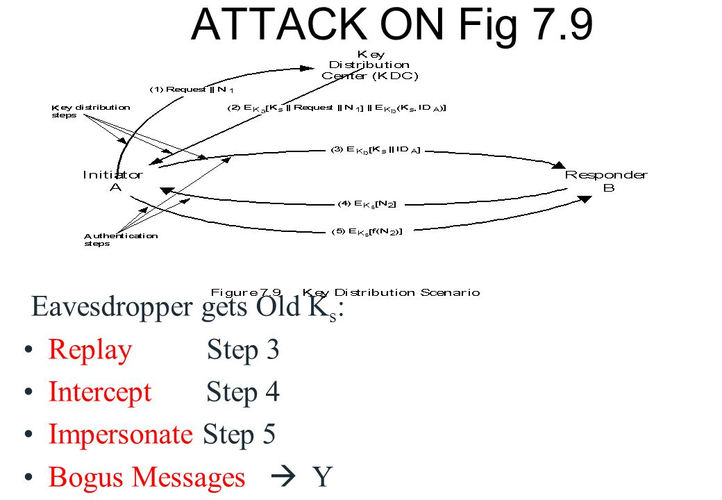 ATTACK ON Fig 7.9 Eavesdropper gets Old Ks: Replay Step 3