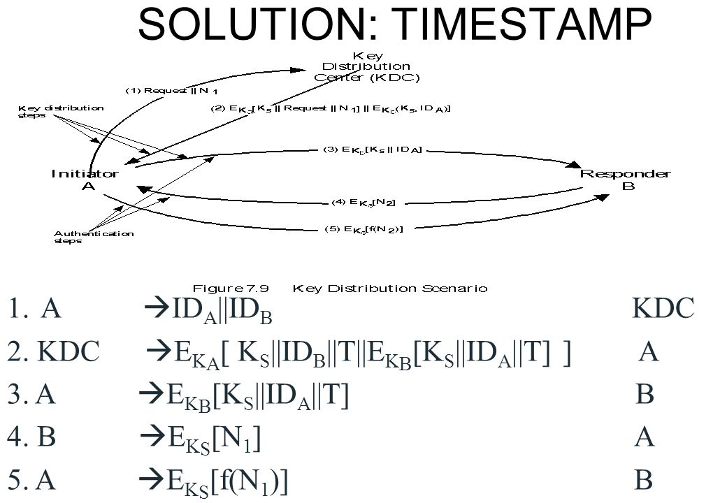 SOLUTION: TIMESTAMP A IDA||IDB KDC