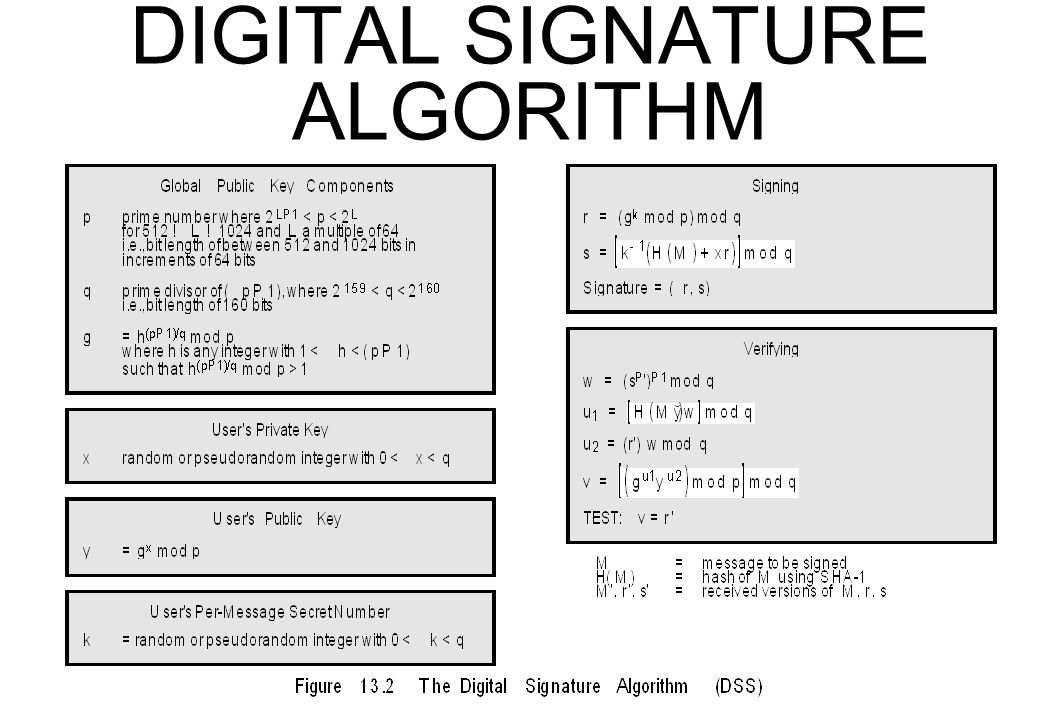 DIGITAL SIGNATURE ALGORITHM