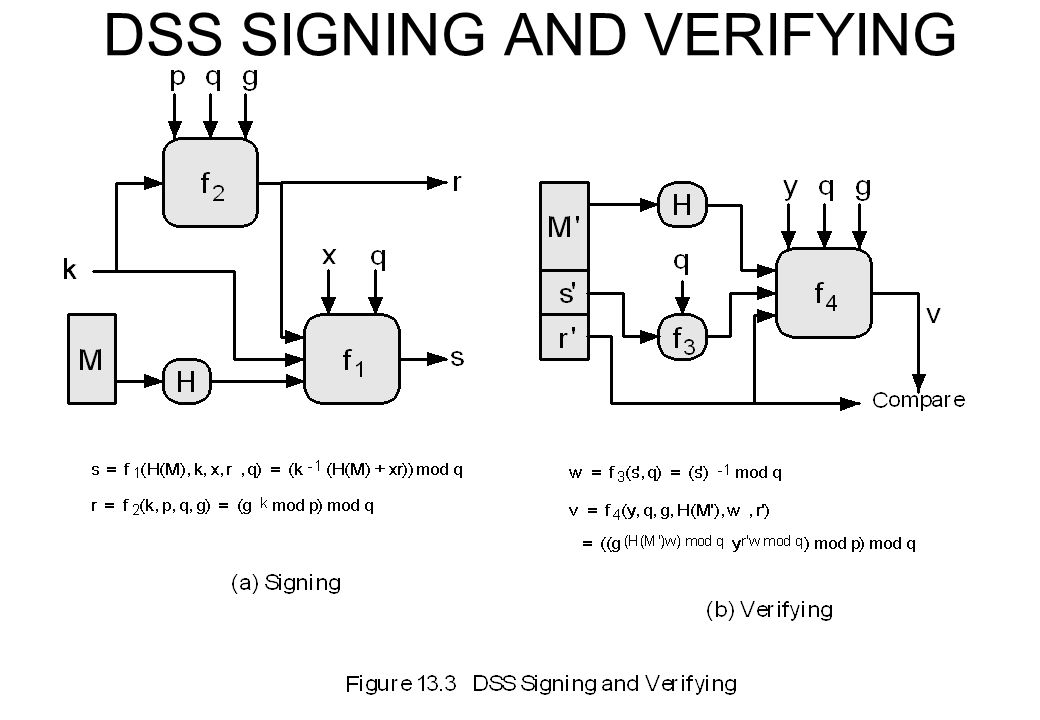 DSS SIGNING AND VERIFYING