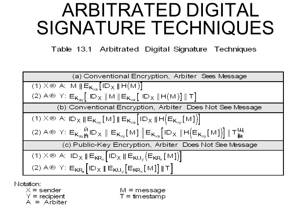 ARBITRATED DIGITAL SIGNATURE TECHNIQUES