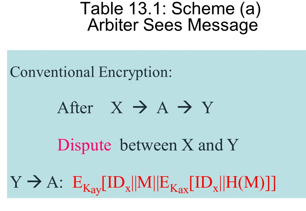 Table 13.1: Scheme (a) Arbiter Sees Message