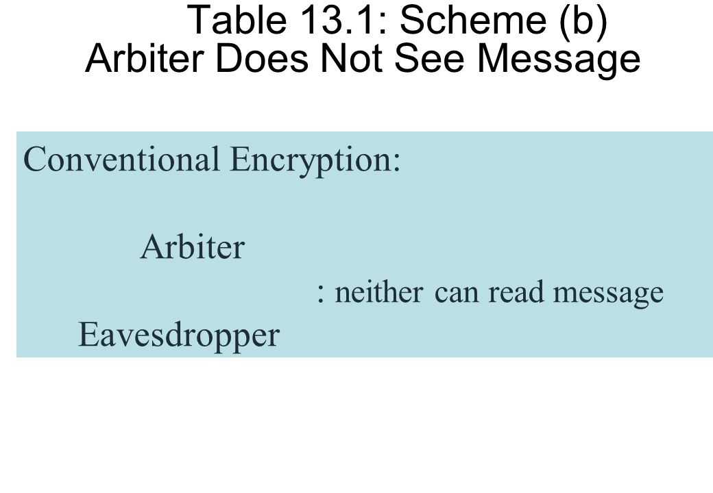 Table 13.1: Scheme (b) Arbiter Does Not See Message