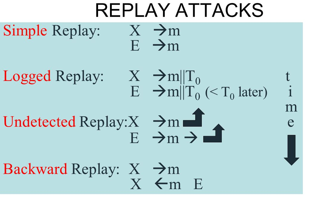 REPLAY ATTACKS E m  Simple Replay: X m E m