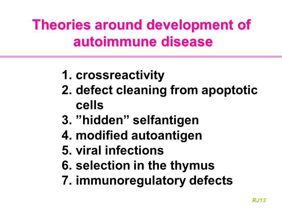 Theories around development of