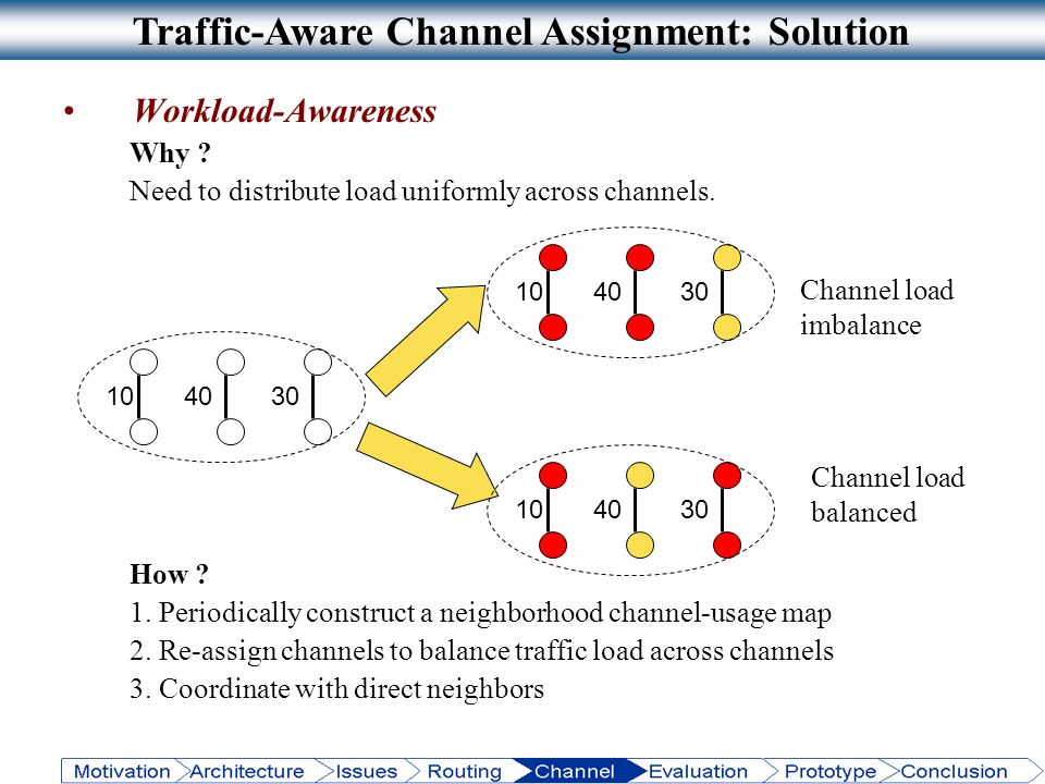 Traffic-Aware Channel Assignment: Solution