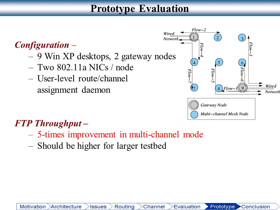 Prototype Evaluation Configuration –