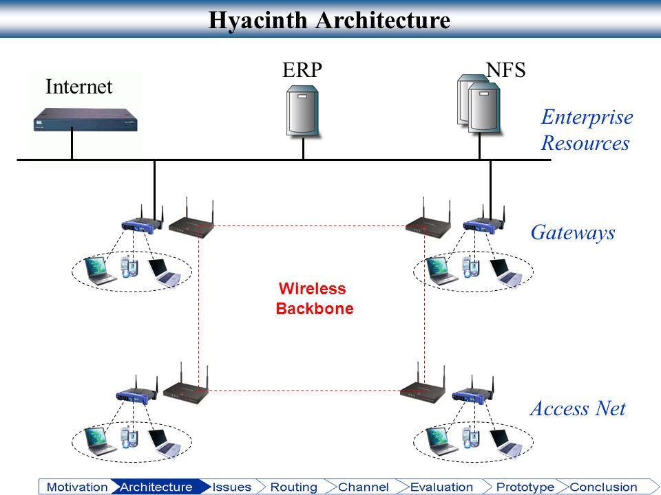 Hyacinth Architecture