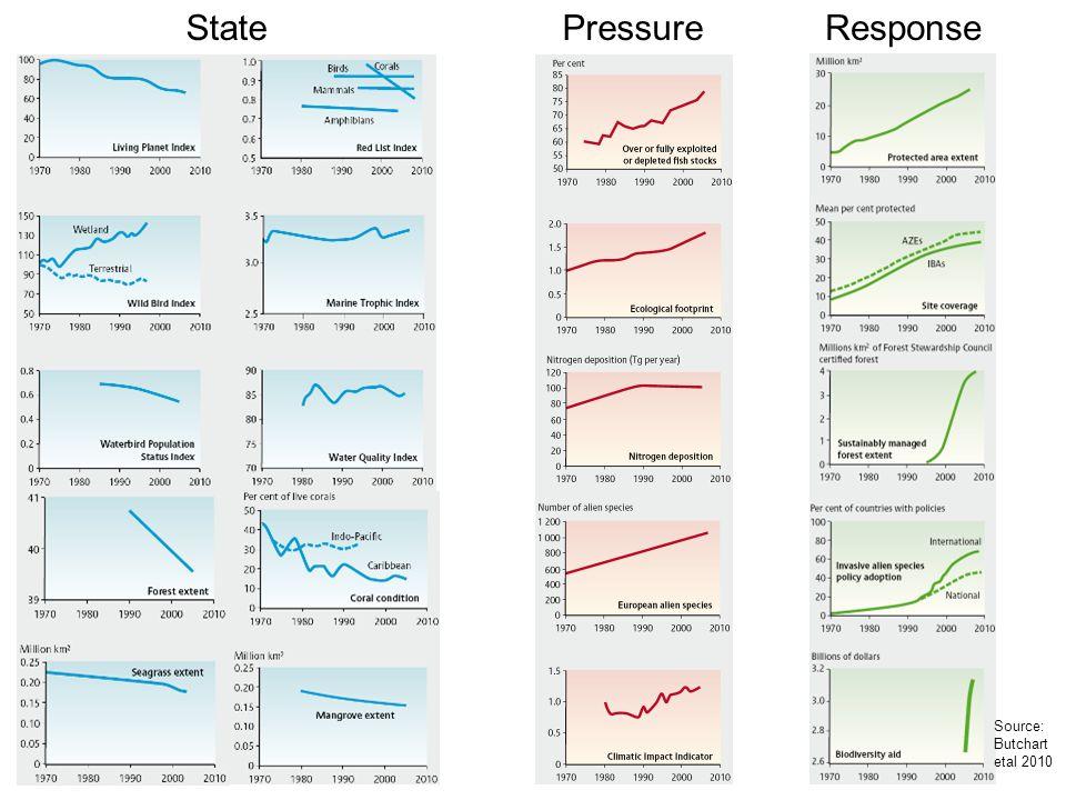 State Pressure Response