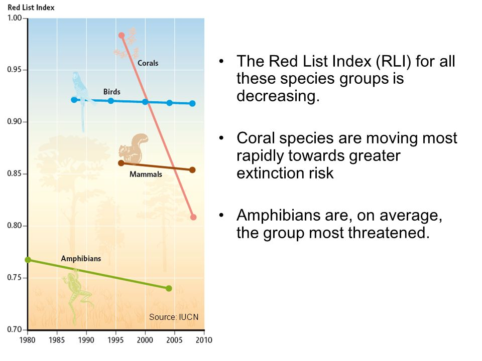 The Red List Index (RLI) for all these species groups is decreasing.