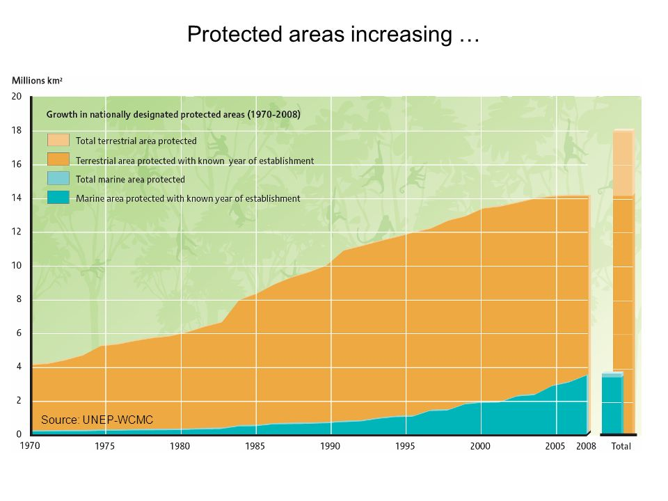 Protected areas increasing …