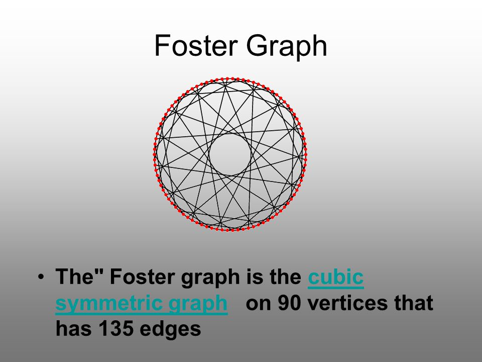 Foster Graph The Foster graph is the cubic symmetric graph on 90 vertices that has 135 edges