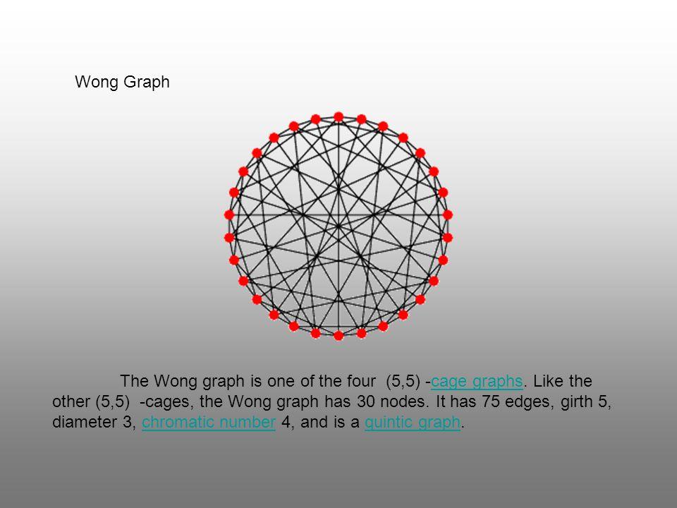 Wong Graph