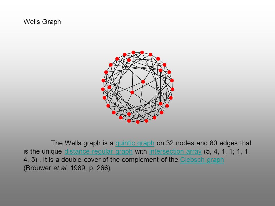 Wells Graph