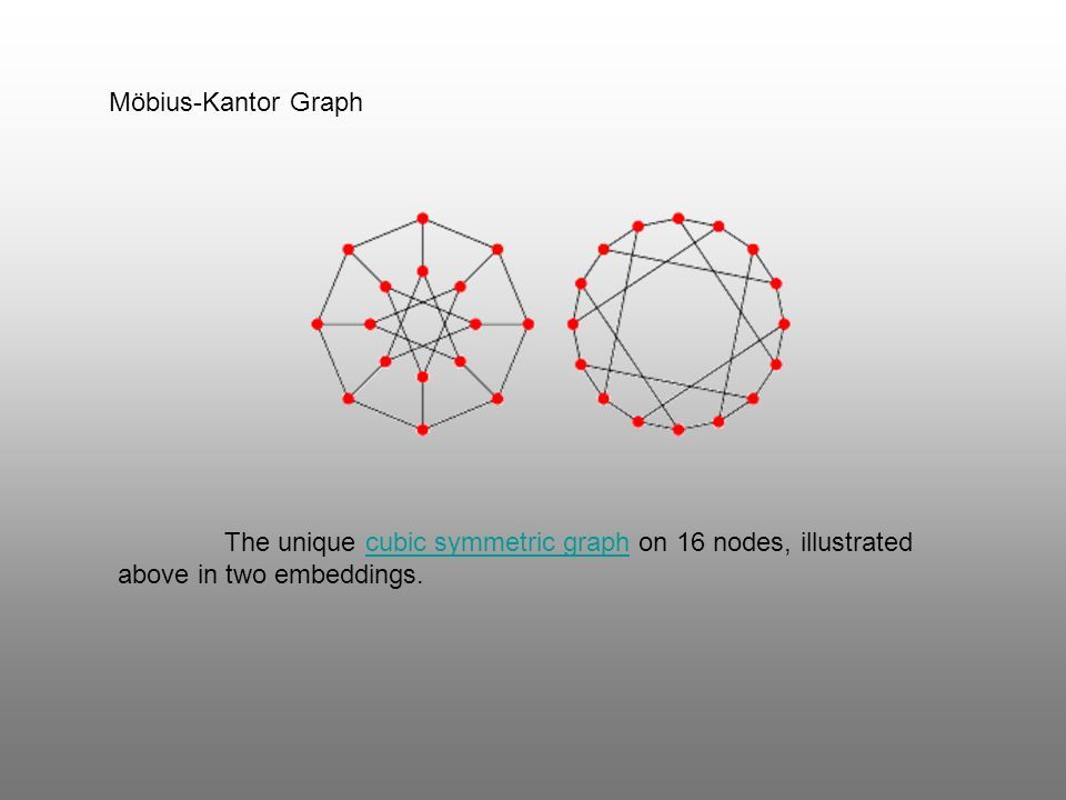 Möbius-Kantor Graph The unique cubic symmetric graph on 16 nodes, illustrated above in two embeddings.