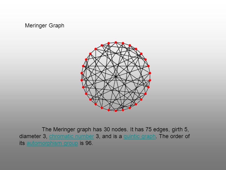 Meringer Graph