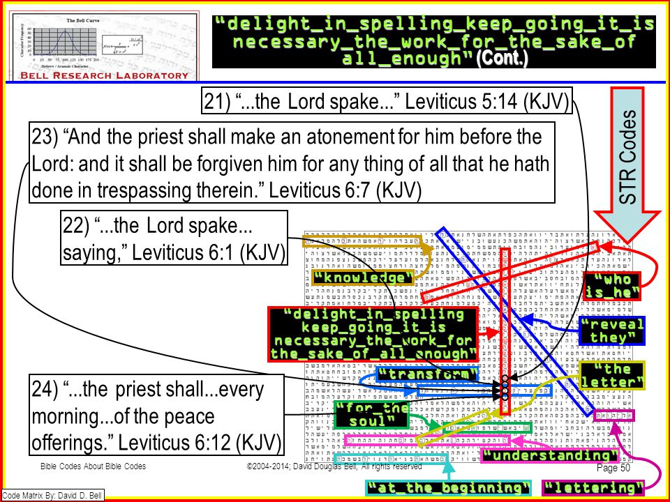 21) ...the Lord spake... Leviticus 5:14 (KJV) STR Codes
