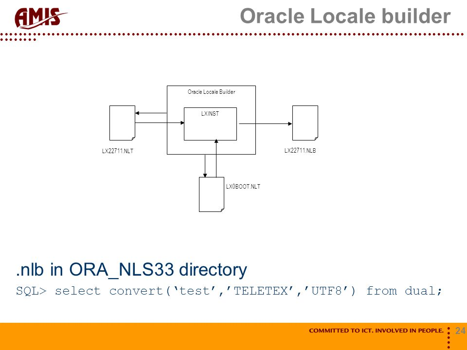 Oracle Locale builder .nlb in ORA_NLS33 directory