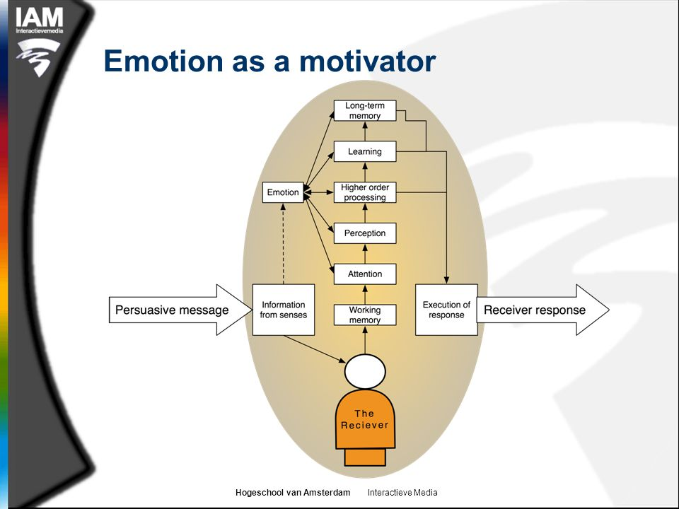 Emotion as a motivator