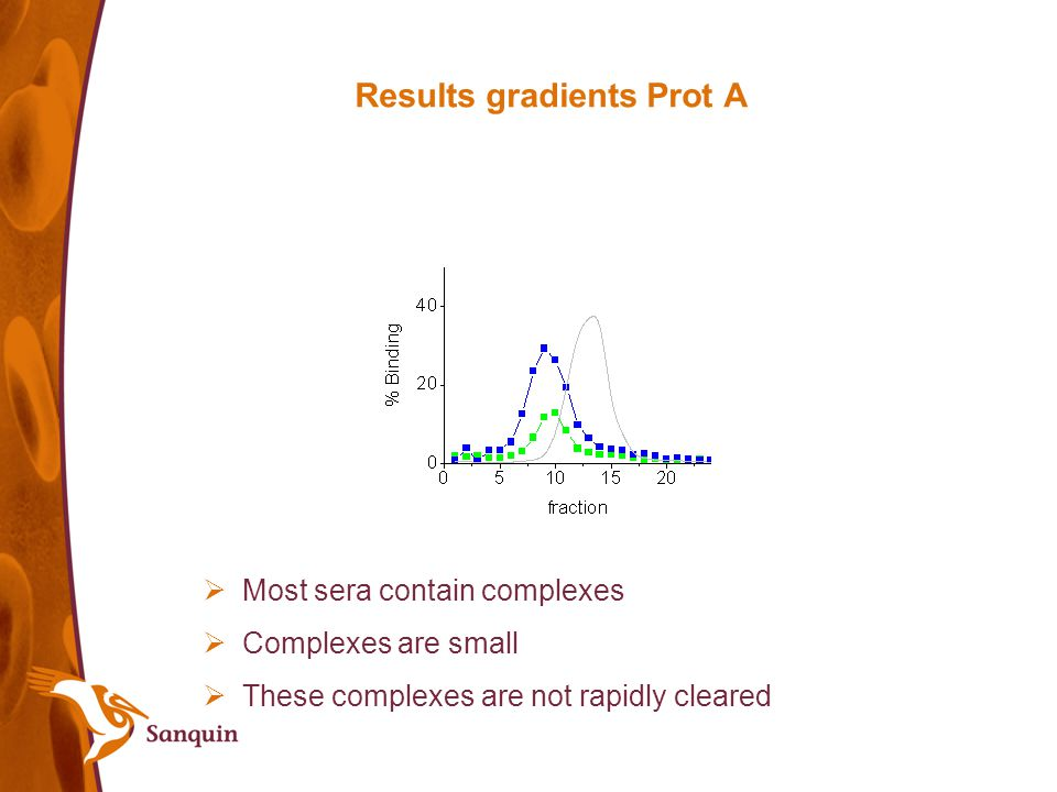 Results gradients Prot A