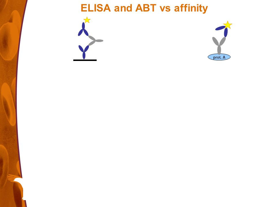 ELISA and ABT vs affinity