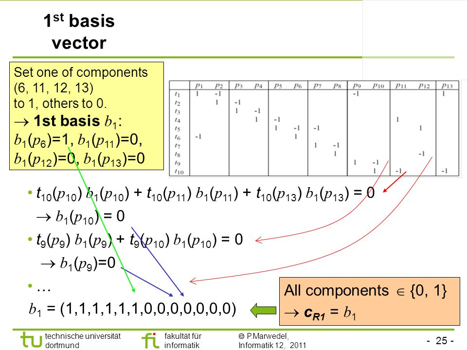 1st basis vector Set one of components (6, 11, 12, 13) to 1, others to 0.  1st basis b1: b1(p6)=1, b1(p11)=0, b1(p12)=0, b1(p13)=0.