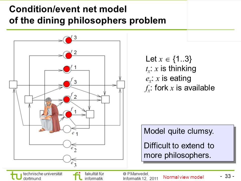 Condition/event net model of the dining philosophers problem