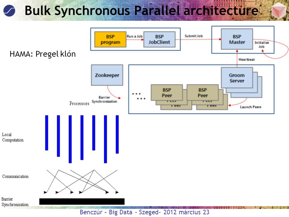 Bulk Synchronous Parallel architecture