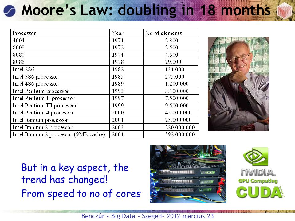 Moore's Law: doubling in 18 months