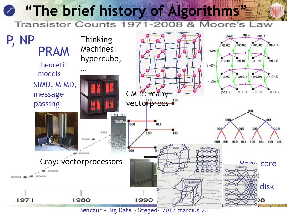 The brief history of Algorithms