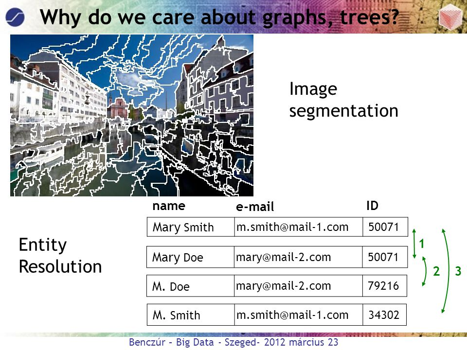 Why do we care about graphs, trees