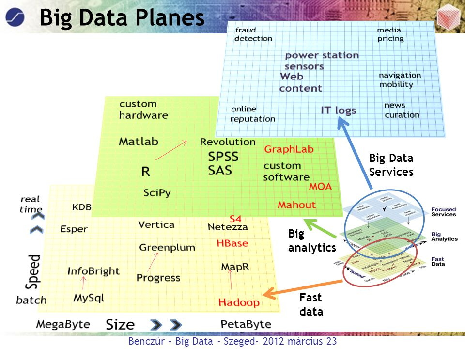 Big Data Planes SPSS R SAS Speed Size Matlab power station sensors