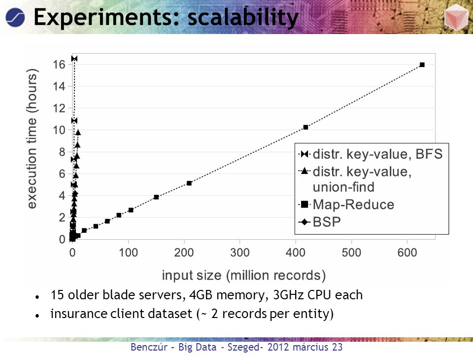 Experiments: scalability