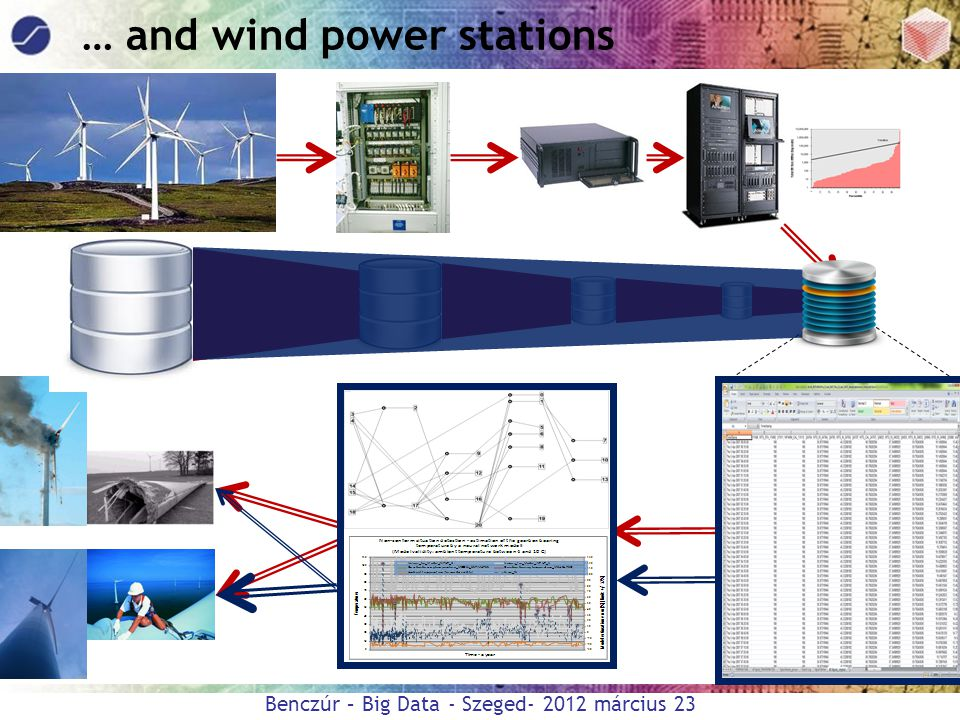 … and wind power stations
