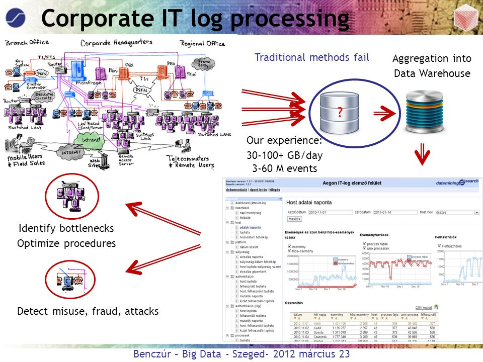 Corporate IT log processing