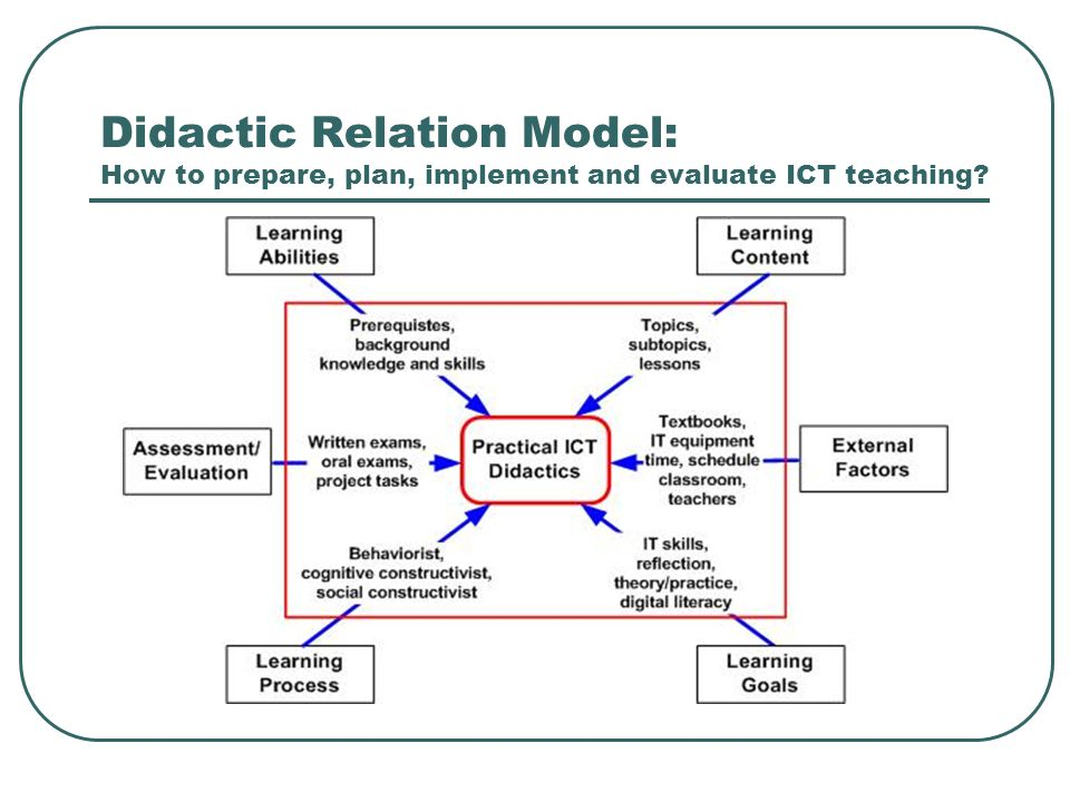 Didactic Relation Model: How to prepare, plan, implement and evaluate ICT teaching