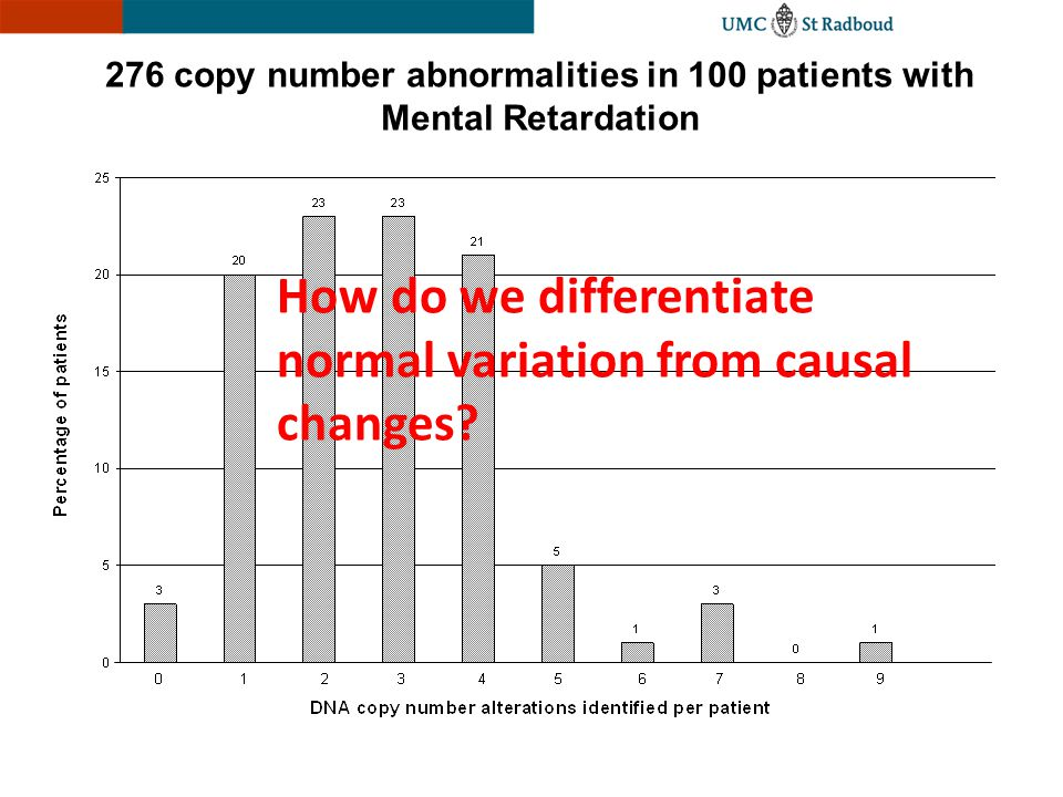 276 copy number abnormalities in 100 patients with