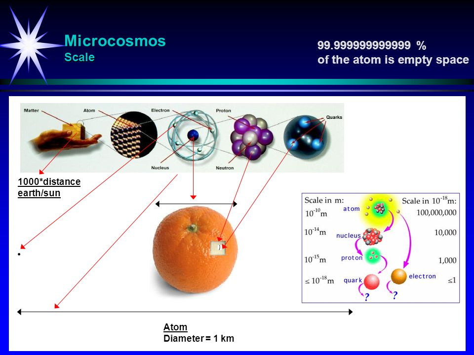 Microcosmos Scale 99.999999999999 % of the atom is empty space