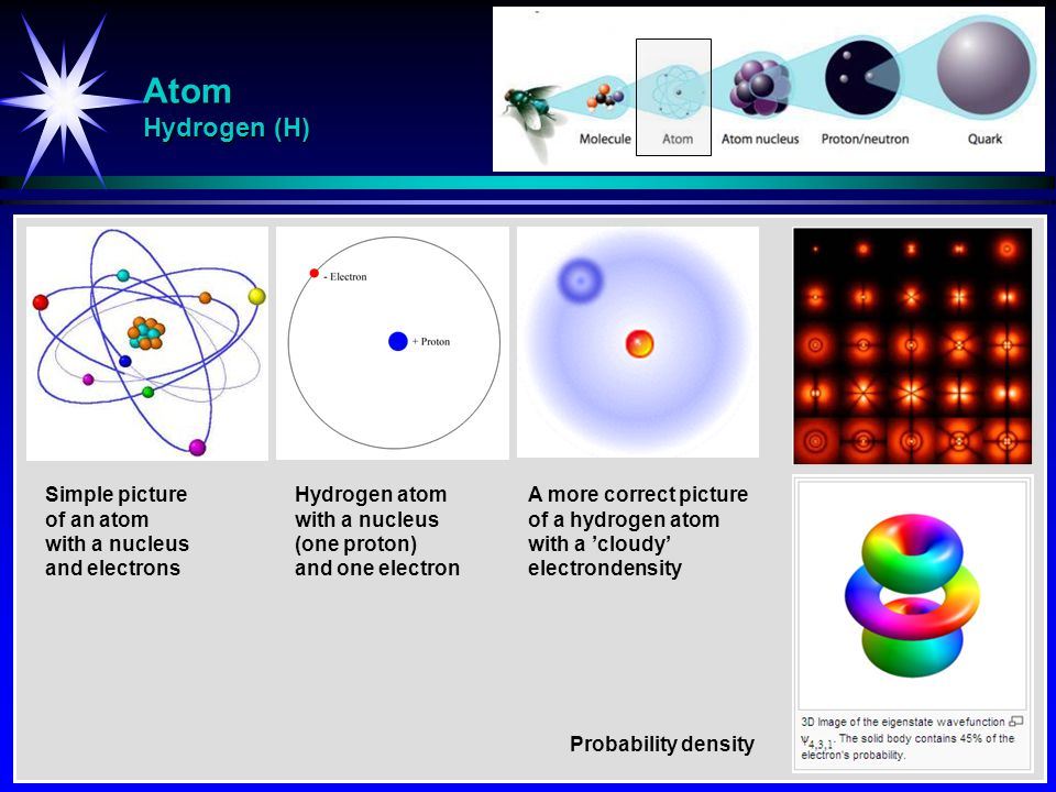 Atom Hydrogen (H) Simple picture of an atom with a nucleus