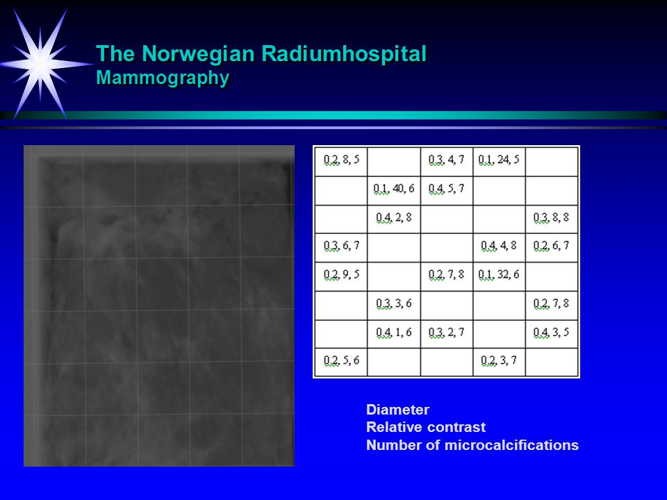 The Norwegian Radiumhospital Mammography