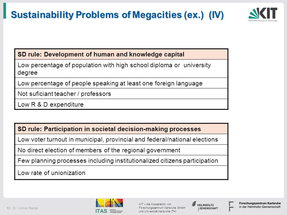 Sustainability Problems of Megacities (ex.) (IV)