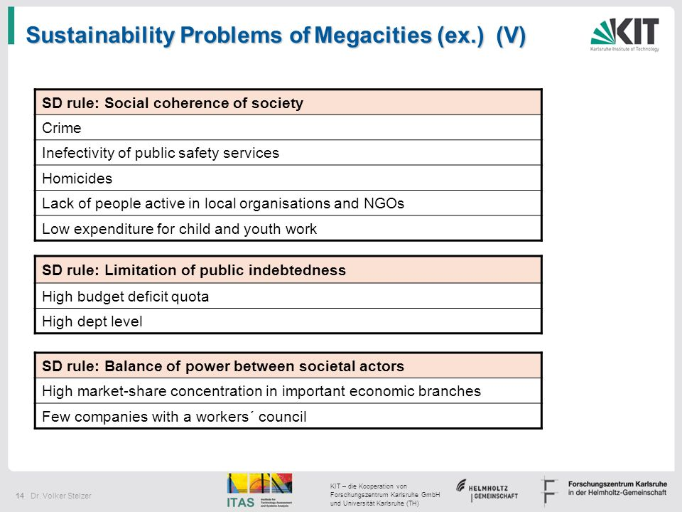 Sustainability Problems of Megacities (ex.) (V)